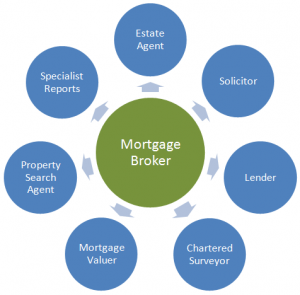 Mortgage brokers Adelaide